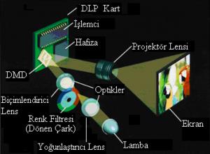 Projeksiyon Cihazı Nasıl Çalışır