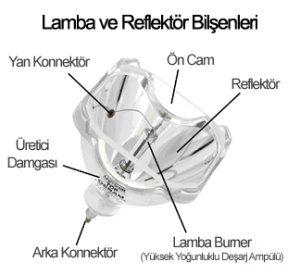 Projeksiyon Lamba Değişimi